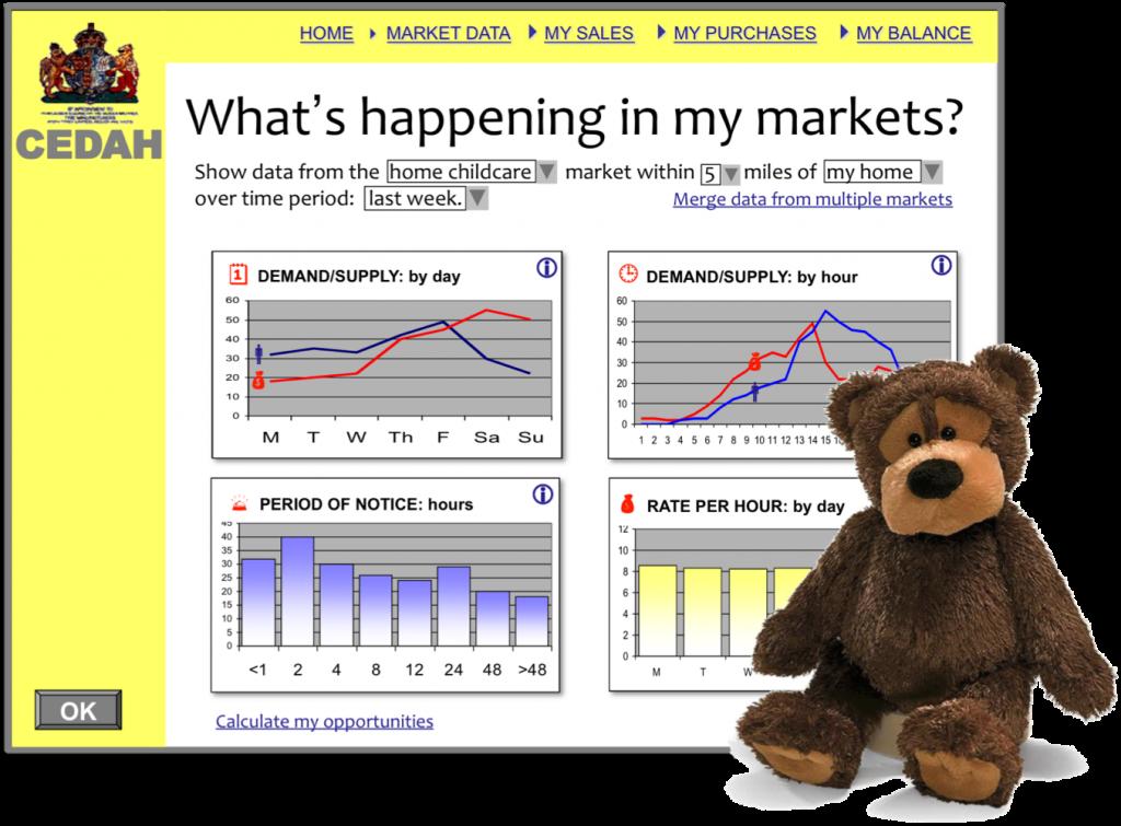 CEDAH - Overview and bear