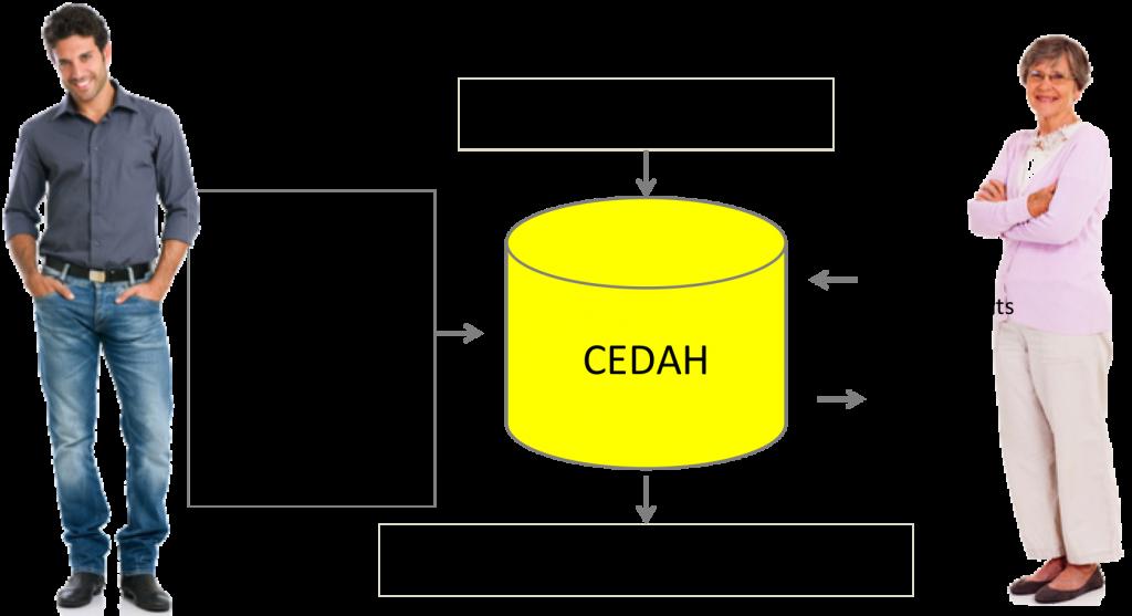 CEDAH diagram